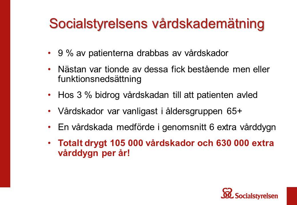 Socialstyrelsens vårdskademätning 9 % av patienterna drabbas av vårdskador Nästan var tionde av dessa fick bestående men eller funktionsnedsättning Ho