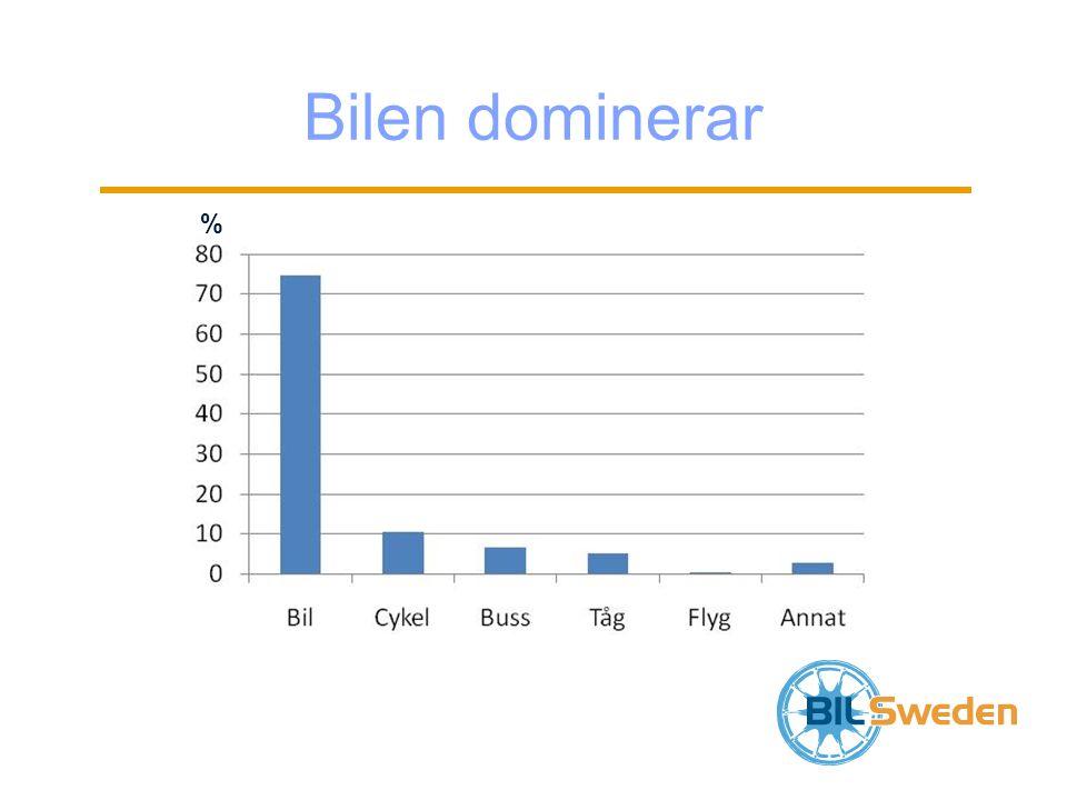 Antal nyreg. supermiljöbilar jan-aug 2012
