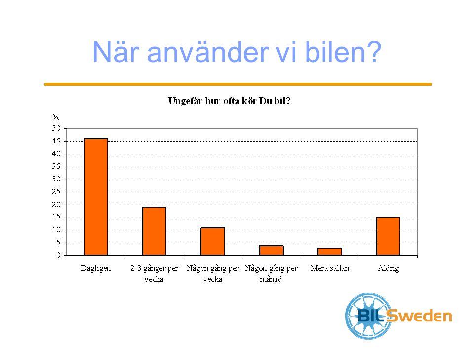 Elbilar i Sverige Utgör idag ca 0,01 % av fordonsflottan Elbilarna ska dominera på 2020-talet (Sydsvenskan 2010-03-11) Vad krävs det för att Sverige ska lyckas?