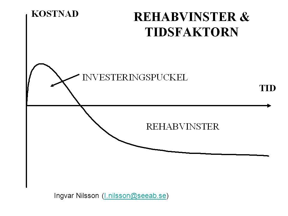 Ingvar Nilsson (I.nilsson@seeab.se)I.nilsson@seeab.se