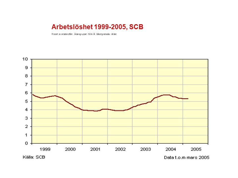 Arbetslöshet 1999-2005, SCB Procent av arbetskraften. Åldersgruppen 16-64 år. Säsongrensade värden.