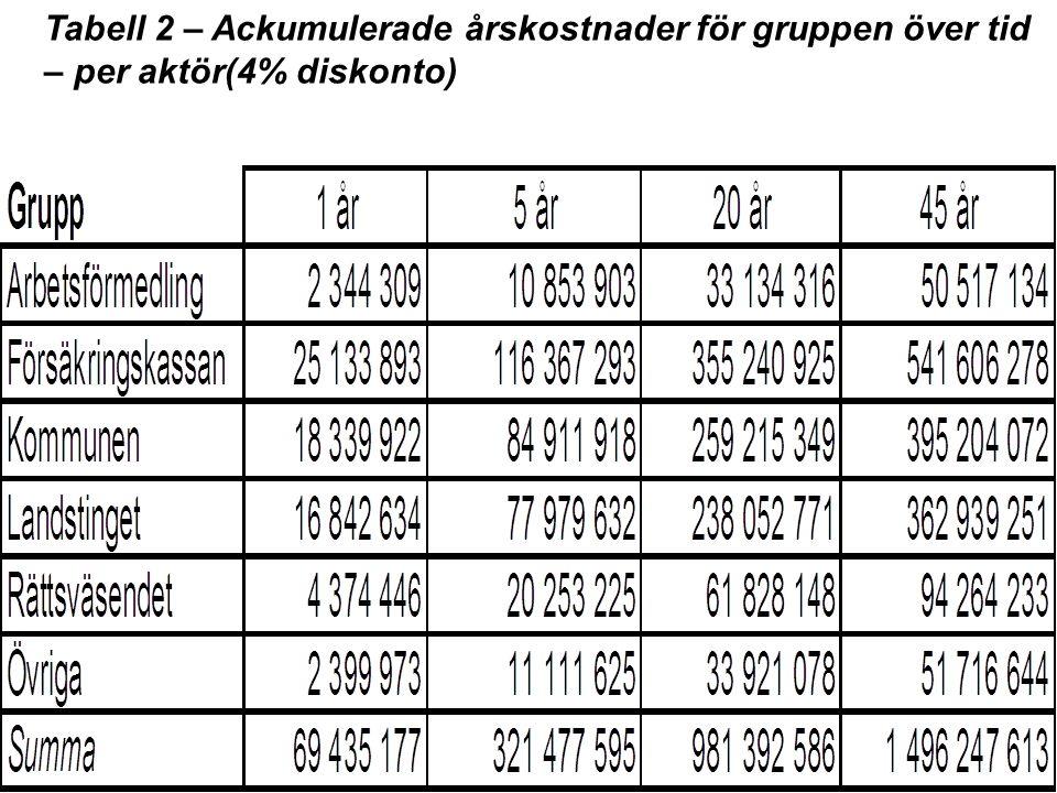 Tabell 2 – Ackumulerade årskostnader för gruppen över tid – per aktör(4% diskonto)