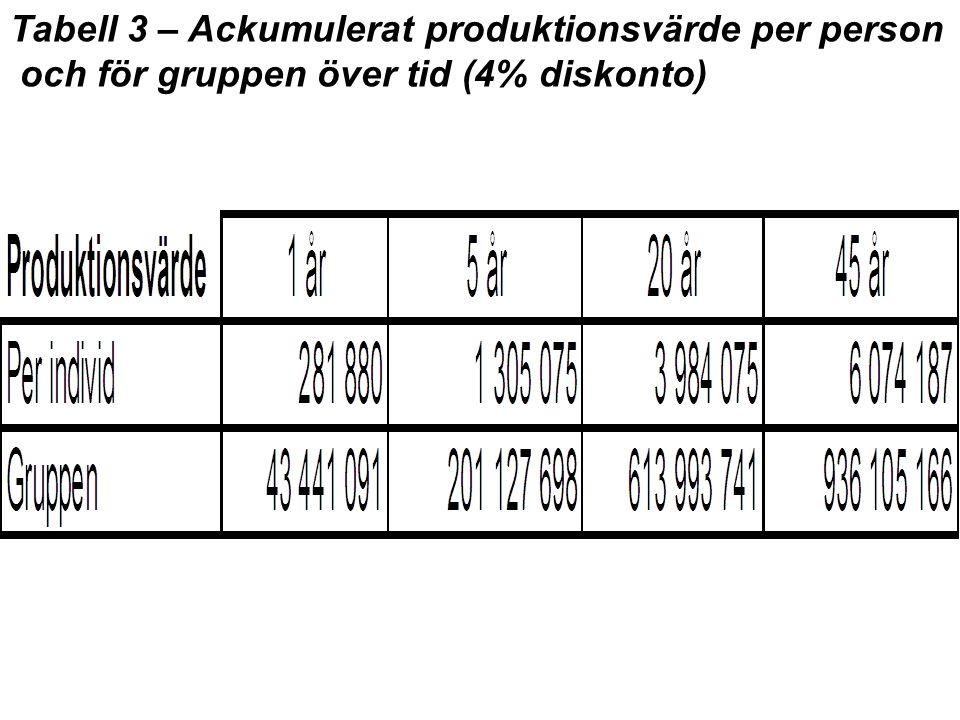 Tabell 3 – Ackumulerat produktionsvärde per person och för gruppen över tid (4% diskonto)