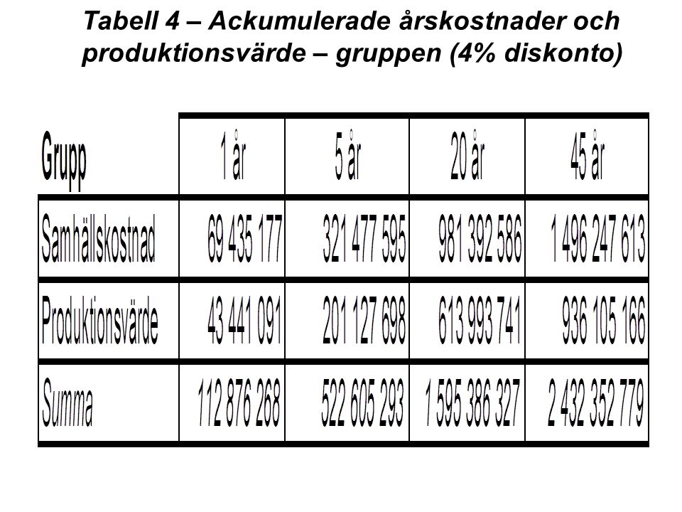 Tabell 4 – Ackumulerade årskostnader och produktionsvärde – gruppen (4% diskonto)