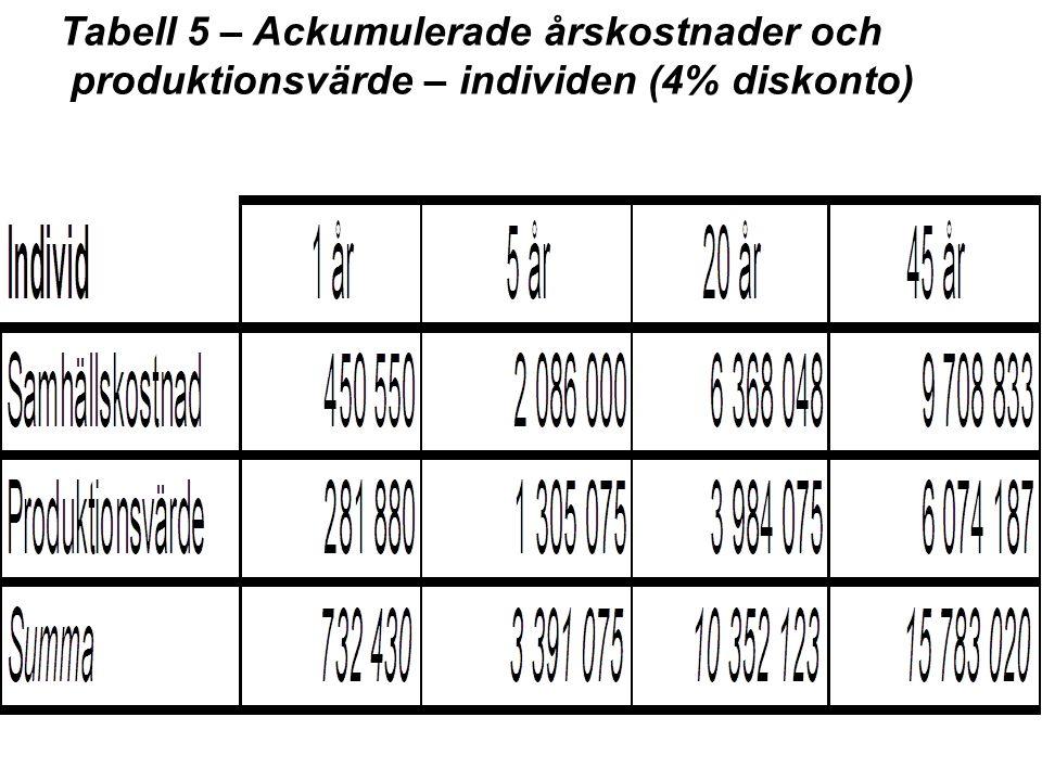 Tabell 5 – Ackumulerade årskostnader och produktionsvärde – individen (4% diskonto)