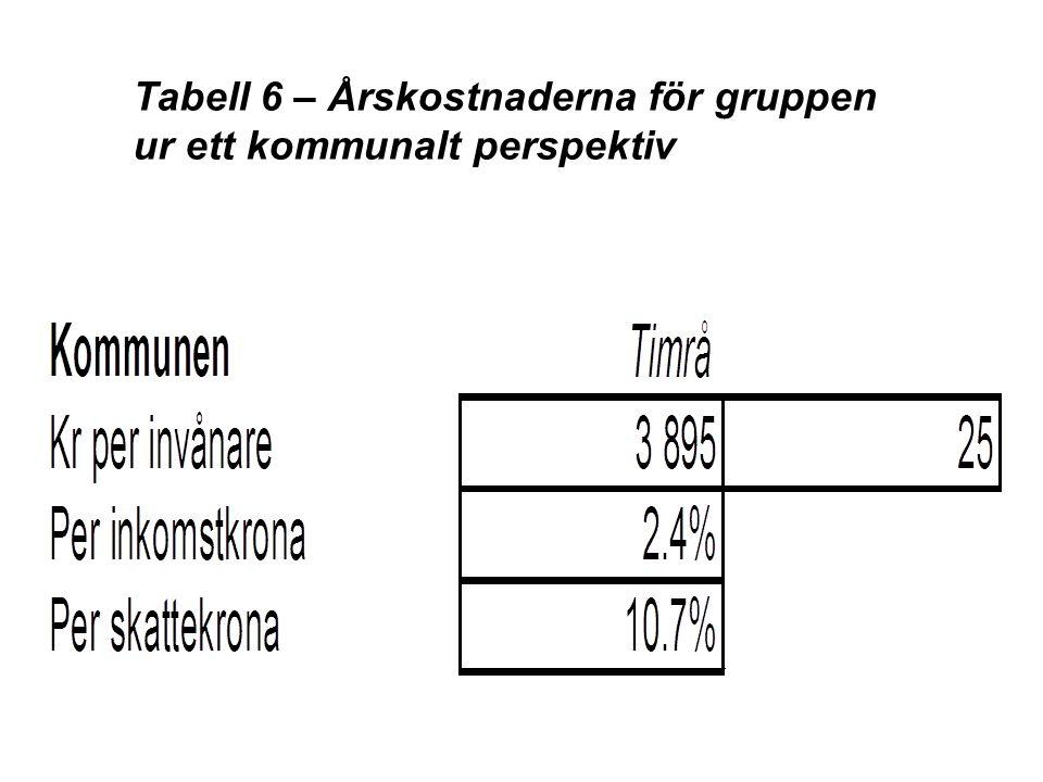 Tabell 6 – Årskostnaderna för gruppen ur ett kommunalt perspektiv