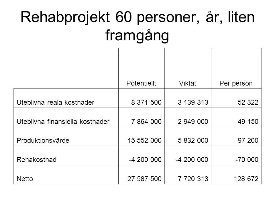 Rehabprojekt 60 personer, år, liten framgång PotentielltViktatPer person Uteblivna reala kostnader8 371 5003 139 31352 322 Uteblivna finansiella kostn