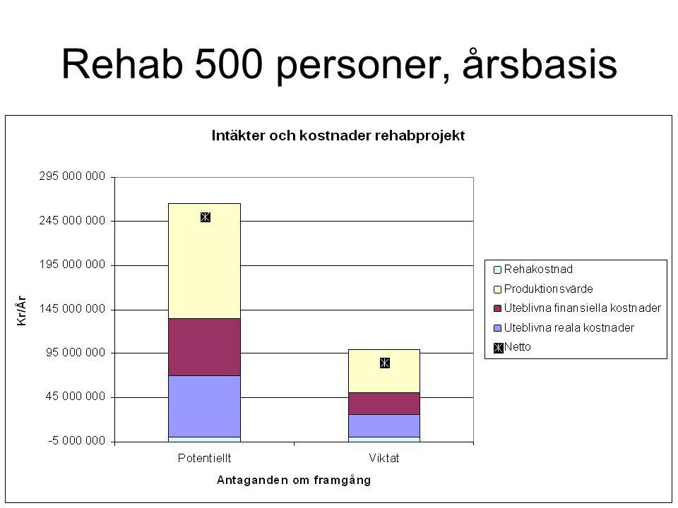 Rehab 500 personer, årsbasis