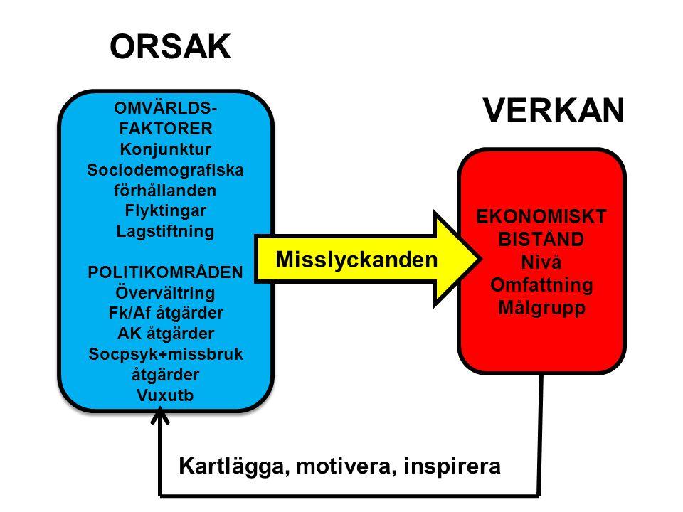 OMVÄRLDS- FAKTORER Konjunktur Sociodemografiska förhållanden Flyktingar Lagstiftning POLITIKOMRÅDEN Övervältring Fk/Af åtgärder AK åtgärder Socpsyk+mi