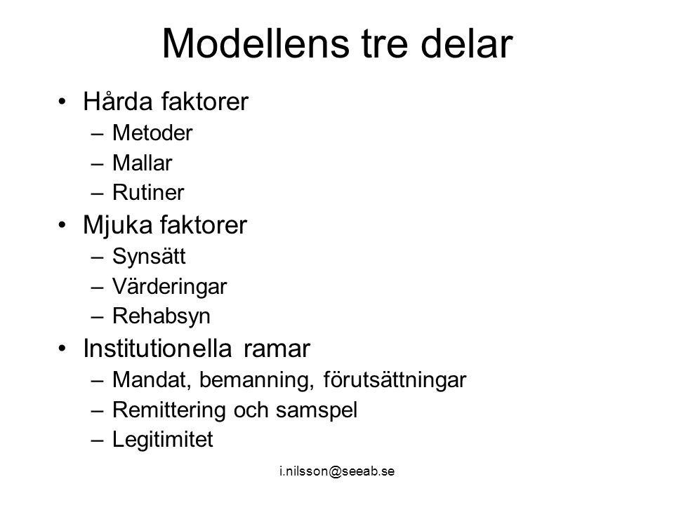 Modellens tre delar Hårda faktorer –Metoder –Mallar –Rutiner Mjuka faktorer –Synsätt –Värderingar –Rehabsyn Institutionella ramar –Mandat, bemanning,
