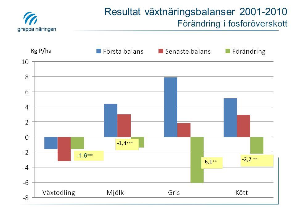 Resultat växtnäringsbalanser 2001-2010 Förändring i fosforöverskott -1,6 ***