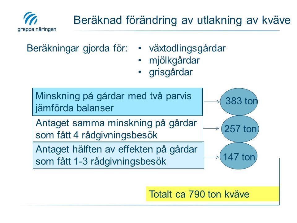 Beräknad förändring av utlakning av kväve Antaget hälften av effekten på gårdar som fått 1-3 rådgivningsbesök Minskning på gårdar med två parvis jämförda balanser växtodlingsgårdar mjölkgårdar grisgårdar Beräkningar gjorda för: 383 ton 257 ton Antaget samma minskning på gårdar som fått 4 rådgivningsbesök 147 ton Totalt ca 790 ton kväve