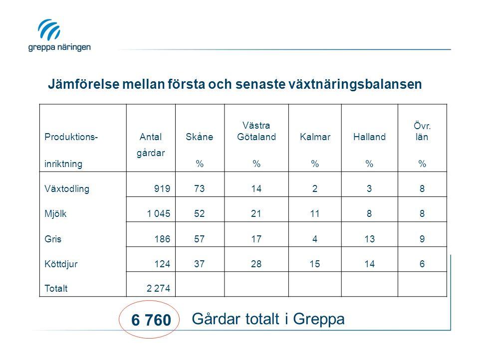Produktions-AntalSkåne Västra GötalandKalmarHalland Övr.