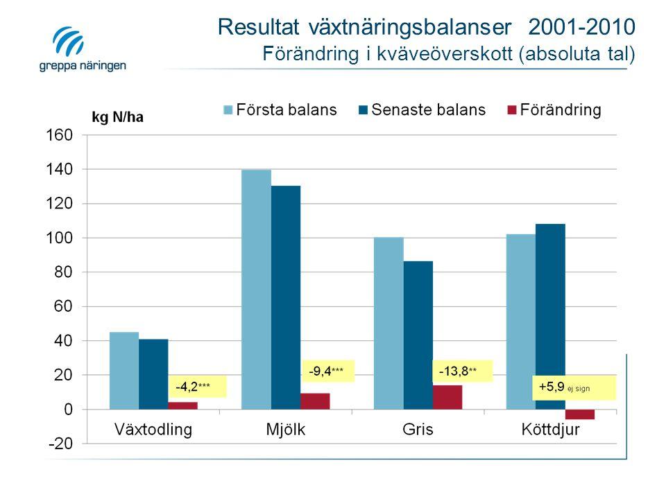 Resultat från växtnäringsbalanser 2001-2010 Kväveöverskott i förhållande till jämförelsevärdet -5,4*** -10,4*** -13,0**