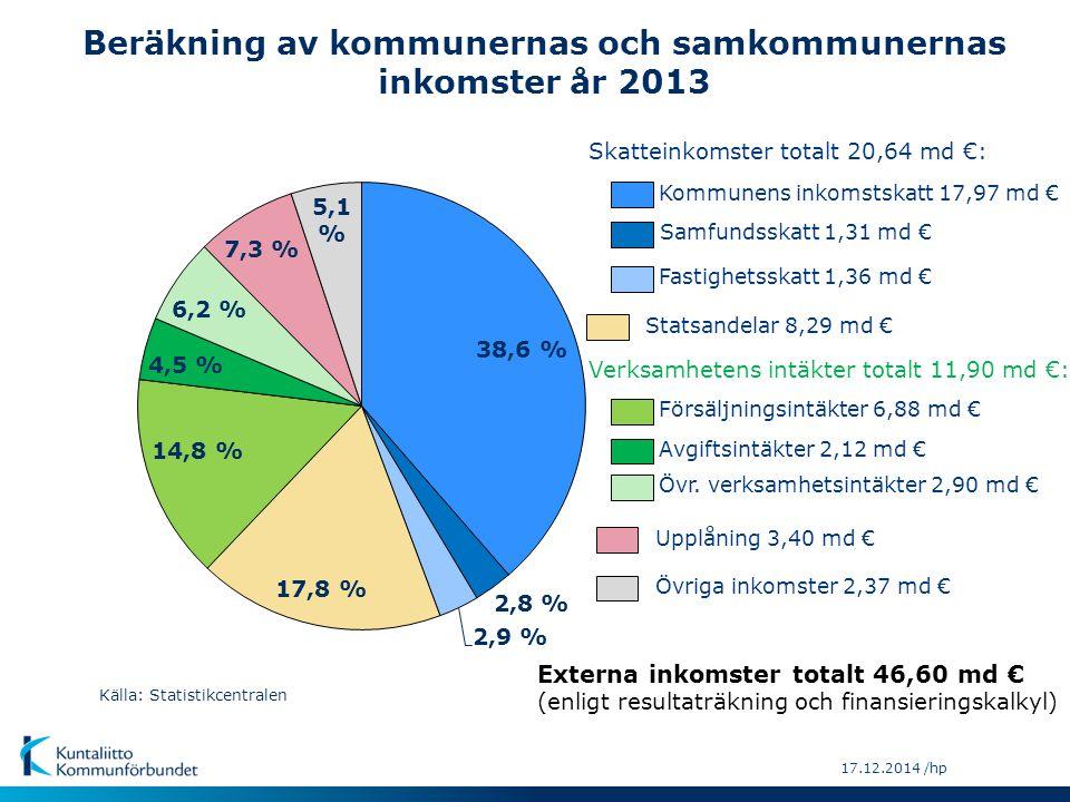 17.12.2014 /hp Källa: Statistikcentralen Övriga inkomster 2,37 md € Upplåning 3,40 md € Avgiftsintäkter 2,12 md € Försäljningsintäkter 6,88 md € Statsandelar 8,29 md € Fastighetsskatt 1,36 md € Samfundsskatt 1,31 md € Kommunens inkomstskatt 17,97 md € Övr.