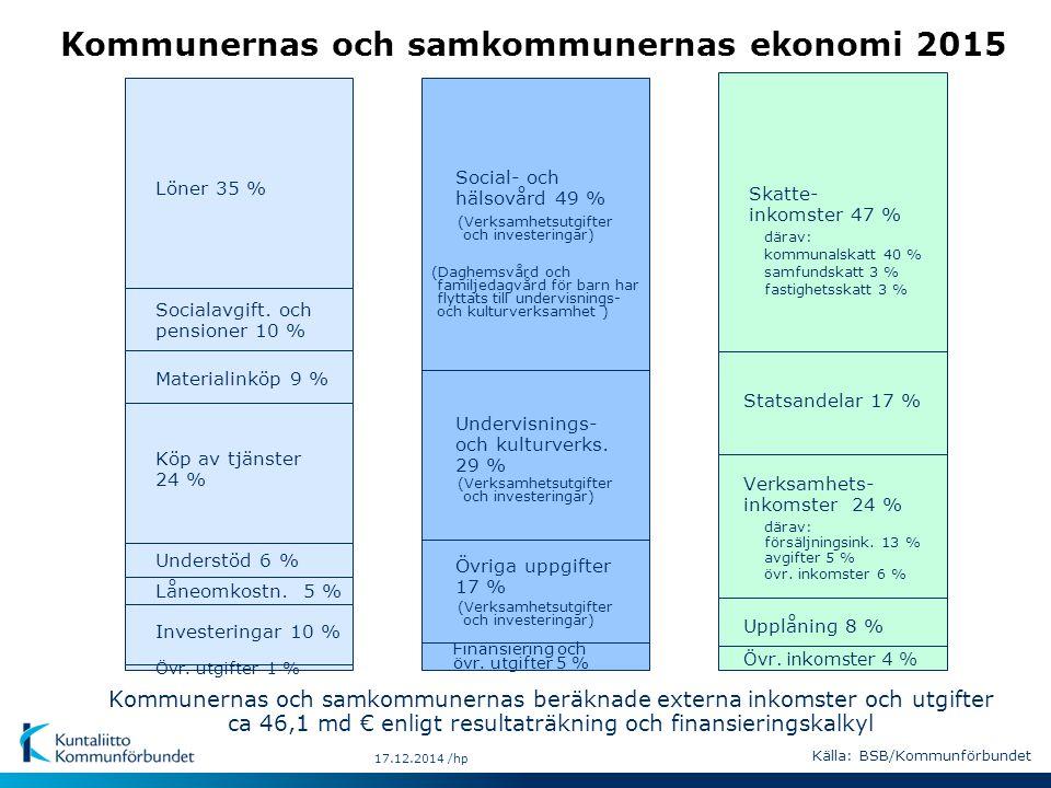 17.12.2014 /hp Kommunernas och samkommunernas ekonomi 2015 Socialavgift.