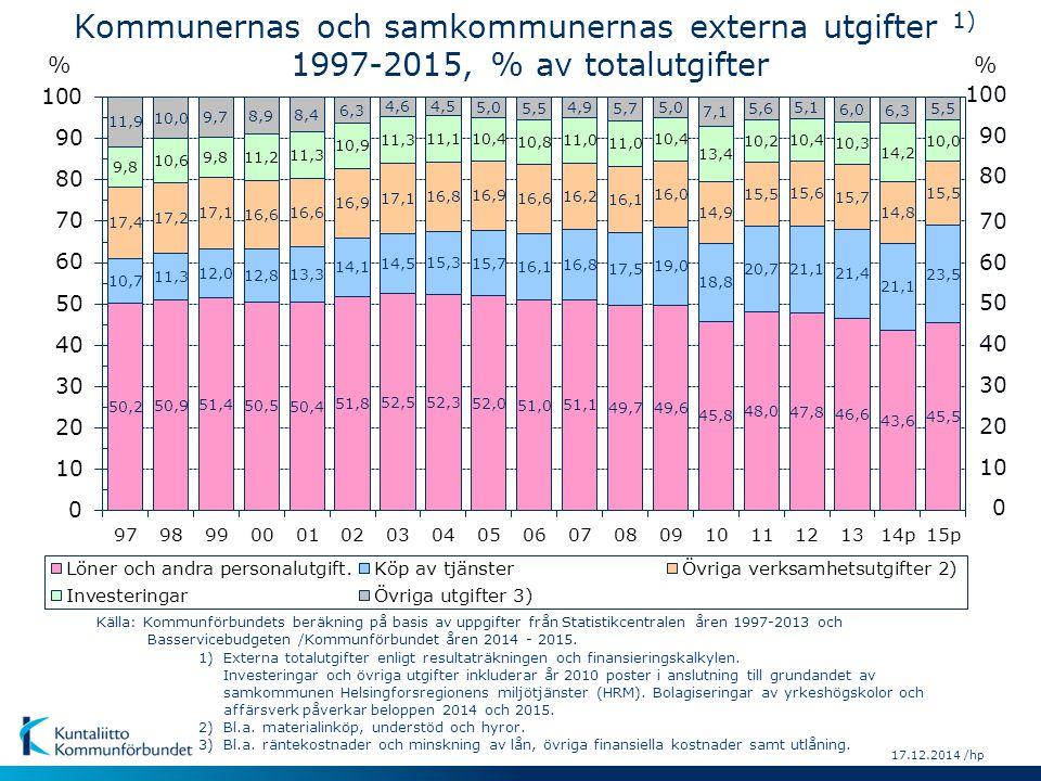 17.12.2014 /hp 90 80 70 60 50 40 30 10 0 20 100 % Källa: Kommunförbundets beräkning på basis av uppgifter från Statistikcentralen åren 1997-2013 och Basservicebudgeten /Kommunförbundet åren 2014 - 2015.