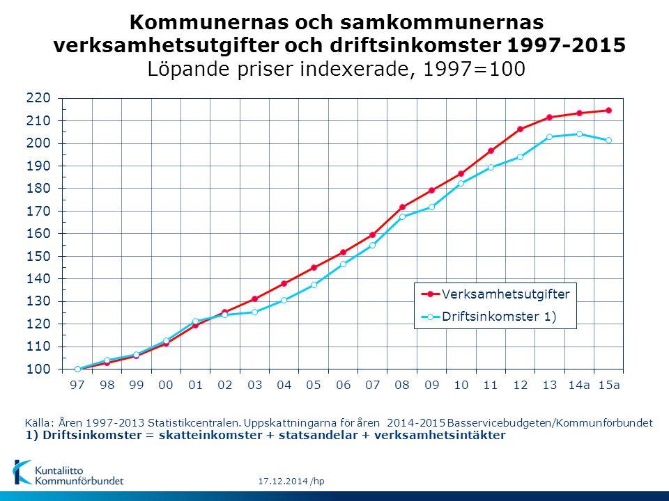 Källa: Åren 1997-2013 Statistikcentralen. Uppskattningarna för åren 2014-2015 Basservicebudgeten/Kommunförbundet 1) Driftsinkomster = skatteinkomster