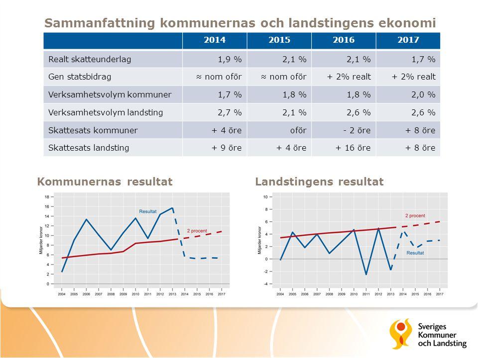 2014201520162017 Realt skatteunderlag1,9 %2,1 % 1,7 % Gen statsbidrag≈ nom oför + 2% realt Verksamhetsvolym kommuner1,7 %1,8 % 2,0 % Verksamhetsvolym landsting2,7 %2,1 %2,6 % Skattesats kommuner+ 4 öreoför- 2 öre+ 8 öre Skattesats landsting+ 9 öre+ 4 öre+ 16 öre+ 8 öre Kommunernas resultatLandstingens resultat Sammanfattning kommunernas och landstingens ekonomi