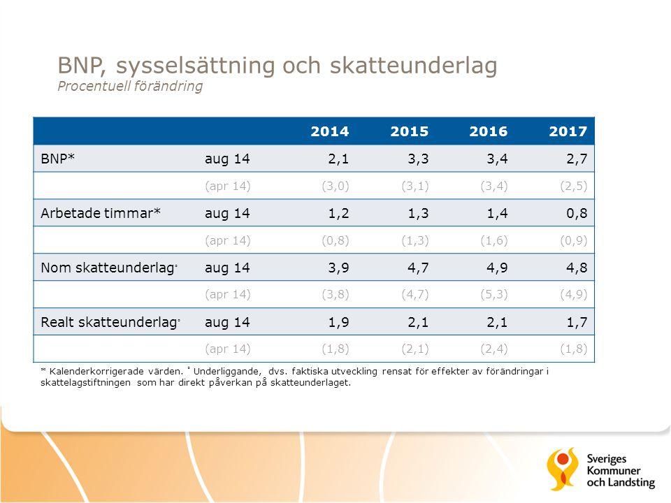 Tabell 4 Internationell BNP-tillväxt Procentuell förändring, kalenderkorrigerade värden Ekonomirapporten.