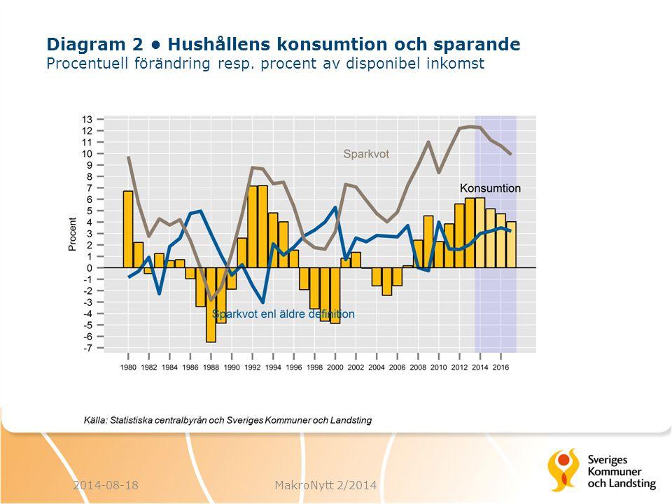Diagram 2 Hushållens konsumtion och sparande Procentuell förändring resp.