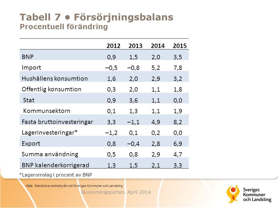 Skatteunderlag och priser Procentuell förändring Ekonomirapporten.