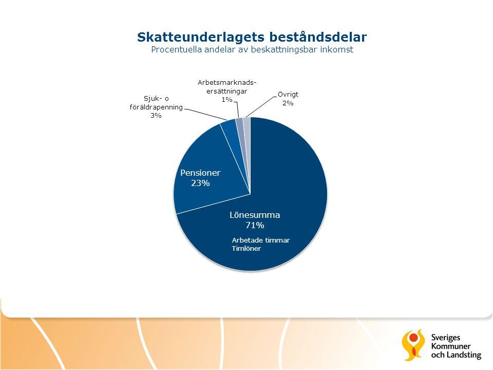 Skatteunderlagets beståndsdelar Procentuella andelar av beskattningsbar inkomst Arbetade timmar Timlöner