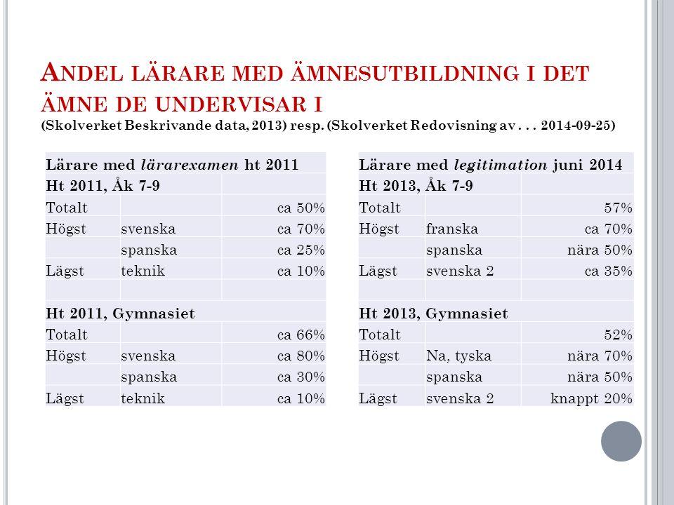 A NDEL LÄRARE MED ÄMNESUTBILDNING I DET ÄMNE DE UNDERVISAR I (Skolverket Beskrivande data, 2013) resp.