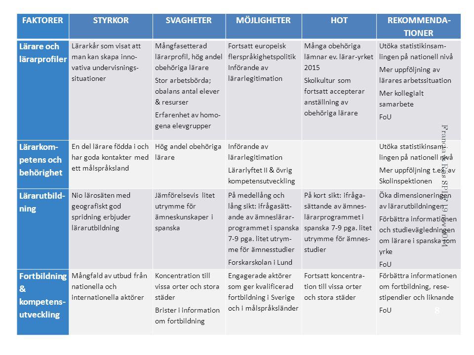 FAKTORERSTYRKORSVAGHETERMÖJLIGHETERHOT REKOMMENDA- TIONER Lärare och lärarprofiler Lärarkår som visat att man kan skapa inno- vativa undervisnings- situationer Mångfasetterad lärarprofil, hög andel obehöriga lärare Stor arbetsbörda; obalans antal elever & resurser Erfarenhet av homo- gena elevgrupper Fortsatt europeisk flerspråkighetspolitik Införande av lärarlegitimation Många obehöriga lämnar ev.
