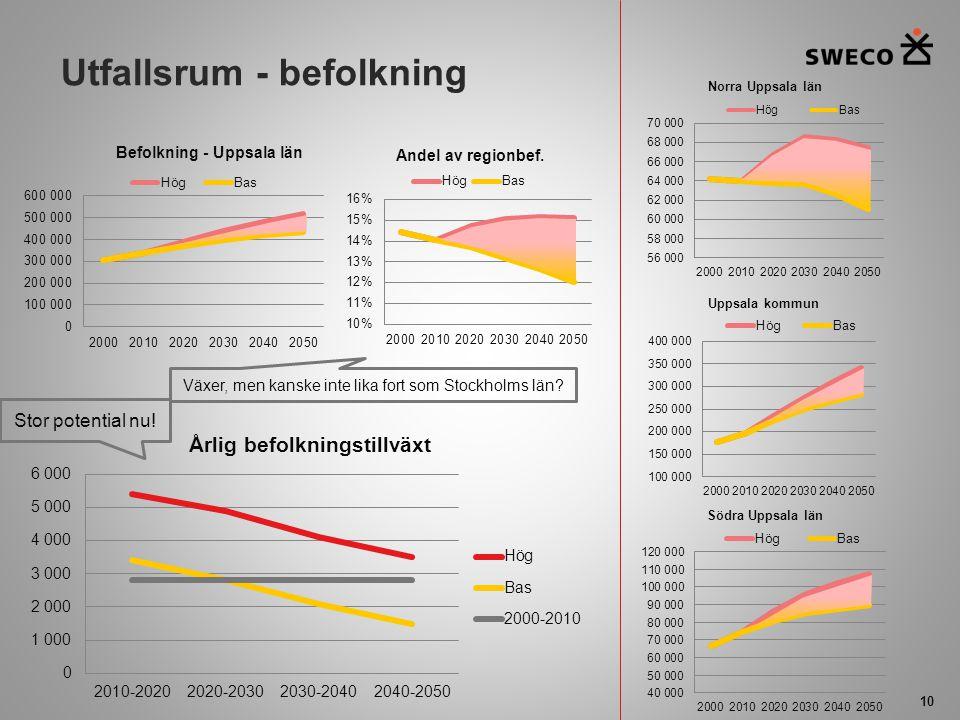 Utfallsrum - befolkning 10 Stor potential nu! Växer, men kanske inte lika fort som Stockholms län?