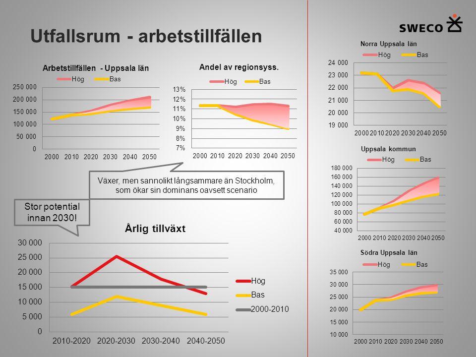 Utfallsrum - arbetstillfällen Stor potential innan 2030! Växer, men sannolikt långsammare än Stockholm, som ökar sin dominans oavsett scenario