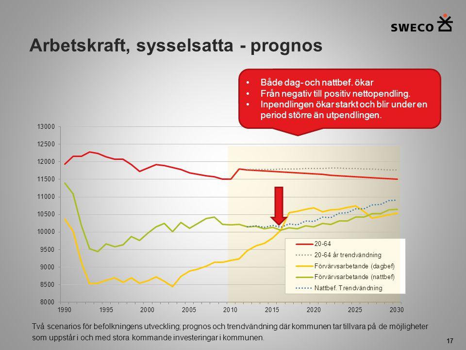 Arbetskraft, sysselsatta - prognos 17 Både dag- och nattbef. ökar Från negativ till positiv nettopendling. Inpendlingen ökar starkt och blir under en