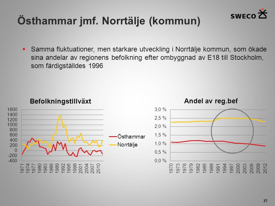 Östhammar jmf. Norrtälje (kommun) 21  Samma fluktuationer, men starkare utveckling i Norrtälje kommun, som ökade sina andelar av regionens befolkning