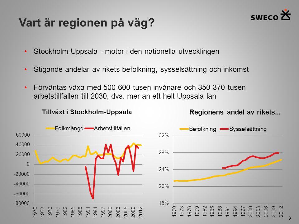Vart är regionen på väg? 3 Stockholm-Uppsala - motor i den nationella utvecklingen Stigande andelar av rikets befolkning, sysselsättning och inkomst F