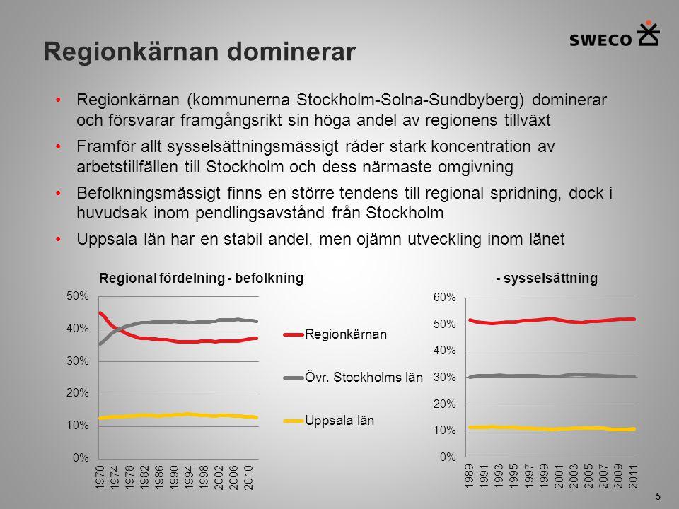 Regionkärnan dominerar 5 Regionkärnan (kommunerna Stockholm-Solna-Sundbyberg) dominerar och försvarar framgångsrikt sin höga andel av regionens tillvä