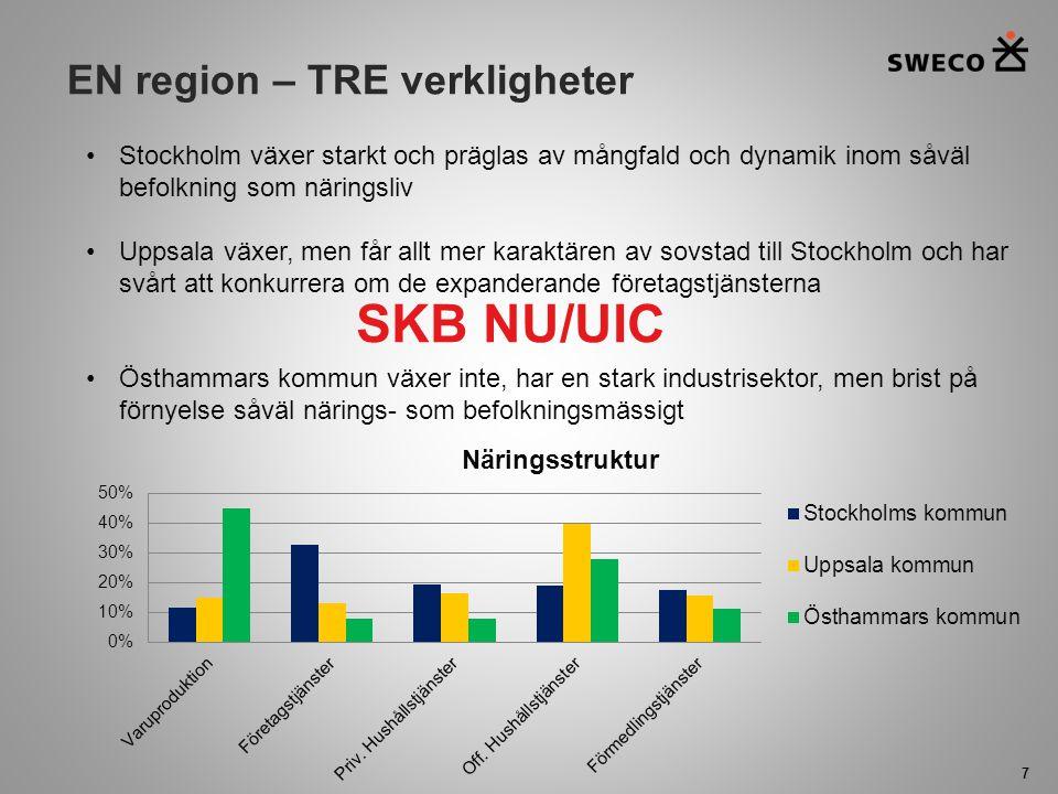 EN region – TRE verkligheter 7 Stockholm växer starkt och präglas av mångfald och dynamik inom såväl befolkning som näringsliv Uppsala växer, men får