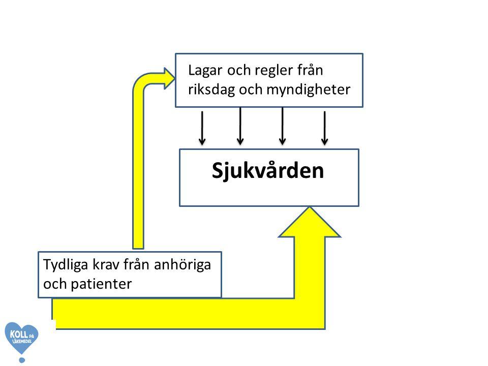 Lagar och regler från riksdag och myndigheter Sjukvården Tydliga krav från anhöriga och patienter