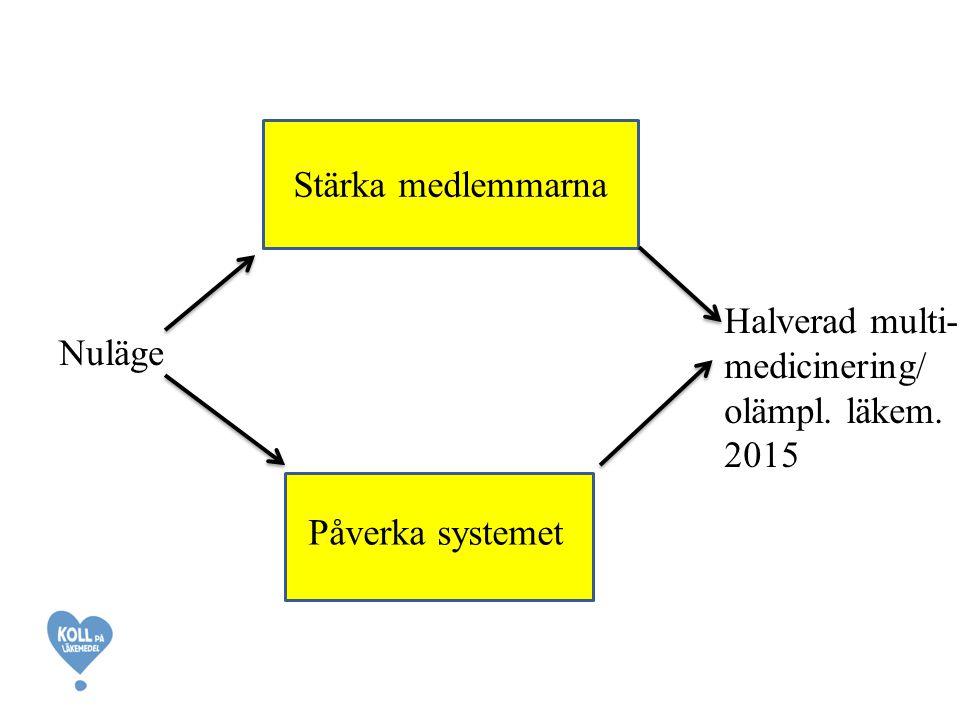 Nuläge Halverad multi- medicinering/ olämpl. läkem. 2015 Stärka medlemmarna Påverka systemet