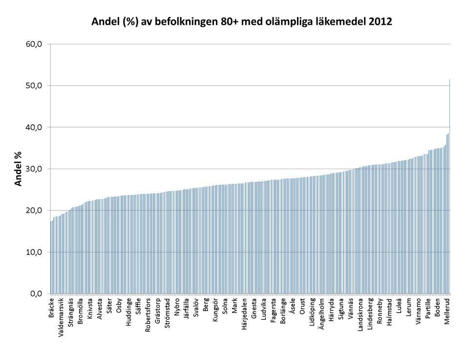 % Öckerö51,5Bräcke17,4 Kramfors38,5Kalix17,6 Mellerud38,2Vaxholm18,3 Mullsjö35,8Finspång18,5 Trelleborg35,3Norberg18,5 Olofström35,2Storfors18,6 Sollefteå35,0Krokom18,7 Herrljunga35,0Valdemarsvik18,9 Piteå35,0Mörbylånga19,2 Boden34,9Skinnskatteberg19,2 Andelen (%) av befolkningen 80+ med olämpliga läkemedel 2012 10 högsta kommun10 lägsta kommunerna