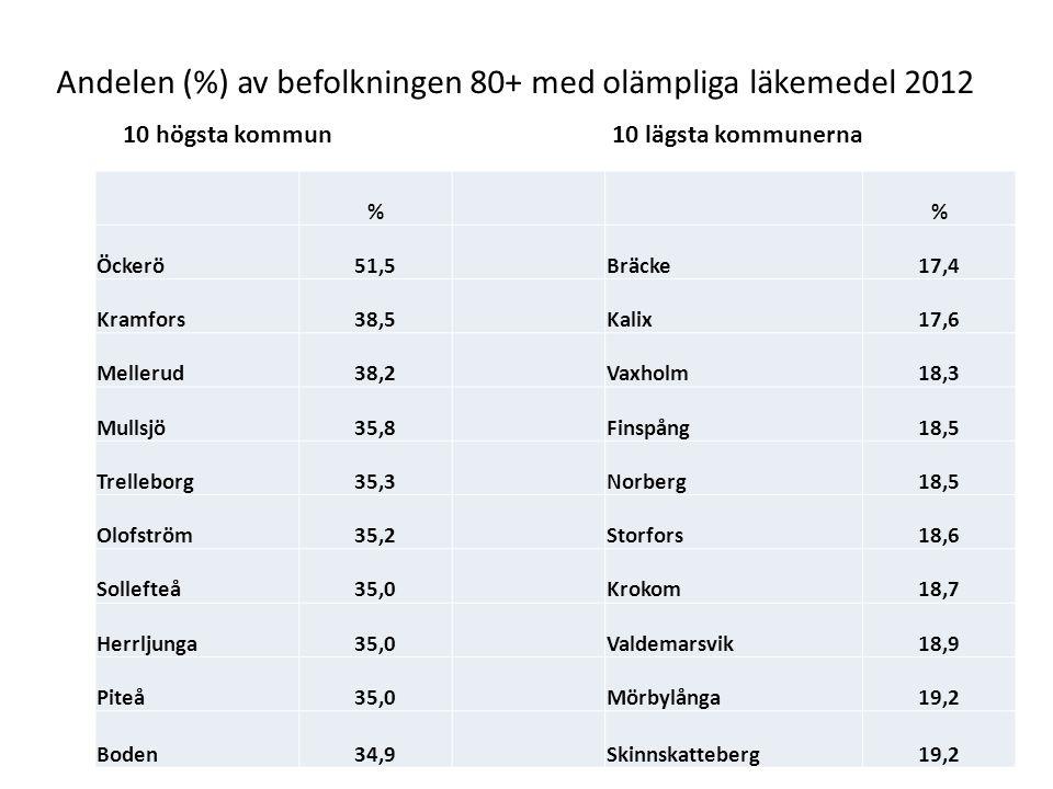 % Öckerö51,5Bräcke17,4 Kramfors38,5Kalix17,6 Mellerud38,2Vaxholm18,3 Mullsjö35,8Finspång18,5 Trelleborg35,3Norberg18,5 Olofström35,2Storfors18,6 Solle