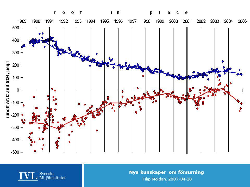 Nya kunskaper om försurning Filip Moldan, 2007-04-18