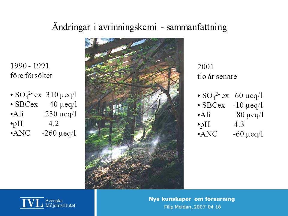 Nya kunskaper om försurning Filip Moldan, 2007-04-18 1990 - 1991 före försöket SO 4 2- ex 310 µeq/l SBCex 40 µeq/l Ali 230 µeq/l pH 4.2 ANC -260 µeq/l 2001 tio år senare SO 4 2- ex 60 µeq/l SBCex -10 µeq/l Ali 80 µeq/l pH 4.3 ANC -60 µeq/l Ändringar i avrinningskemi - sammanfattning