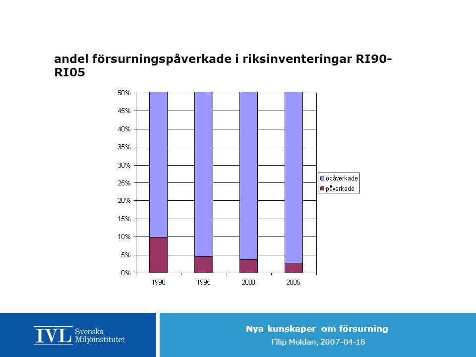Nya kunskaper om försurning Filip Moldan, 2007-04-18 andel försurningspåverkade i riksinventeringar RI90- RI05