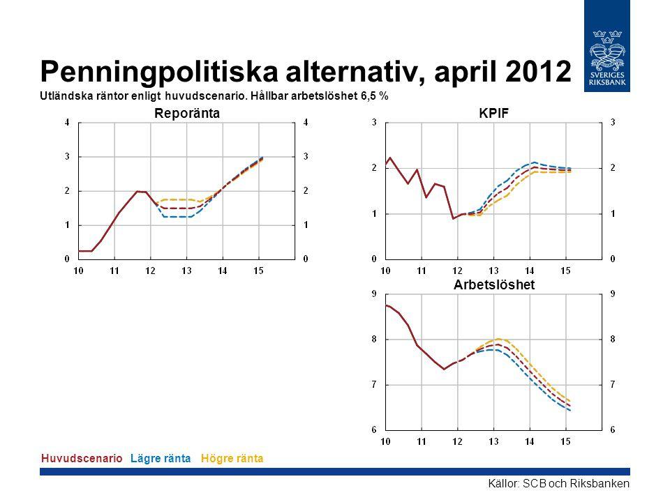 Penningpolitiska alternativ, april 2012 Utländska räntor enligt huvudscenario. Hållbar arbetslöshet 6,5 % Reporänta KPIF Arbetslöshet HuvudscenarioLäg