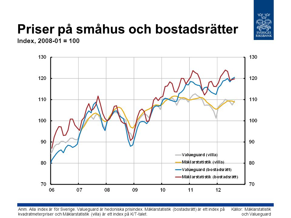 Priser på småhus och bostadsrätter Index, 2008-01 = 100 Källor: Mäklarstatistik och Valueguard Anm. Alla index är för Sverige. Valueguard är hedoniska