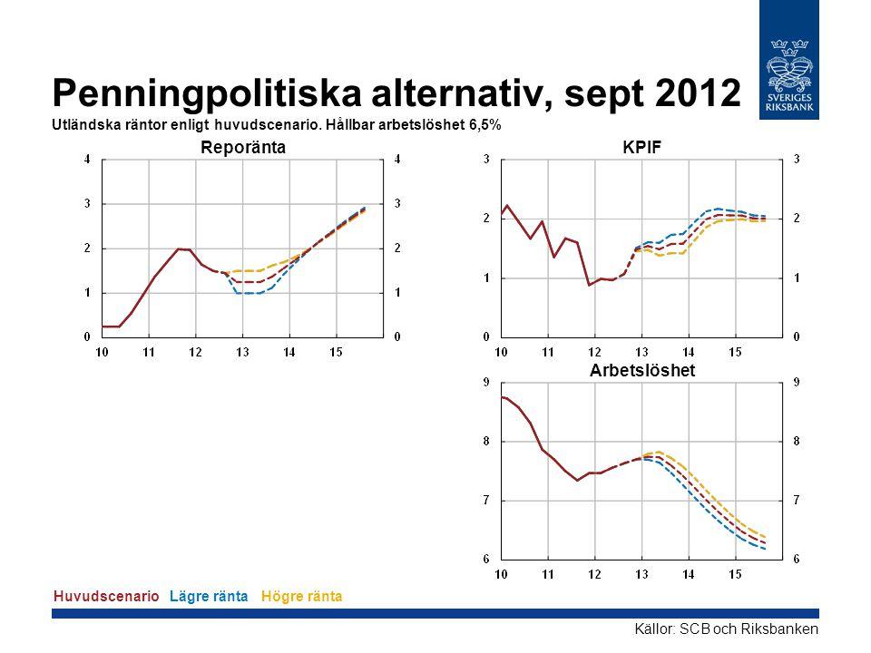 Penningpolitiska alternativ, sept 2012 Utländska räntor enligt huvudscenario. Hållbar arbetslöshet 6,5% Reporänta KPIF Arbetslöshet Källor: SCB och Ri