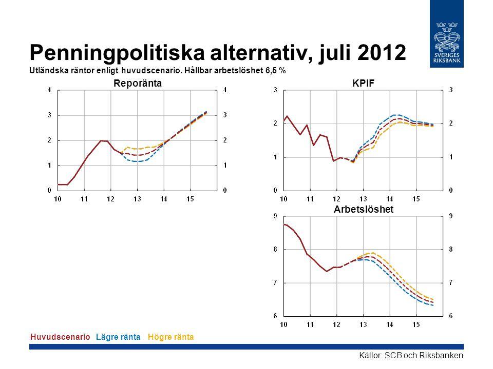 Penningpolitiska alternativ, juli 2012 Utländska räntor enligt huvudscenario. Hållbar arbetslöshet 6,5 % Reporänta KPIF Arbetslöshet HuvudscenarioLägr
