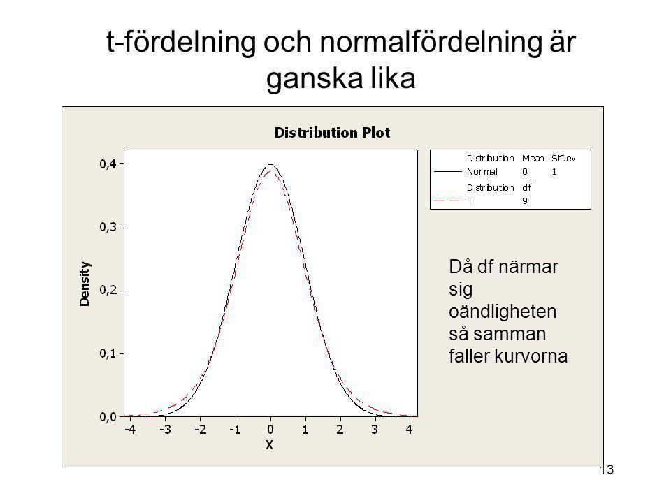 13 t-fördelning och normalfördelning är ganska lika Då df närmar sig oändligheten så samman faller kurvorna