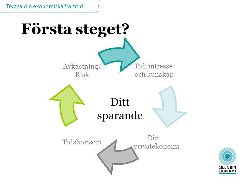 Trygga din ekonomiska framtid Första steget? Avkastning/ Risk Tidshorisont Din privatekonomi Tid, intresse och kunskap Ditt sparande