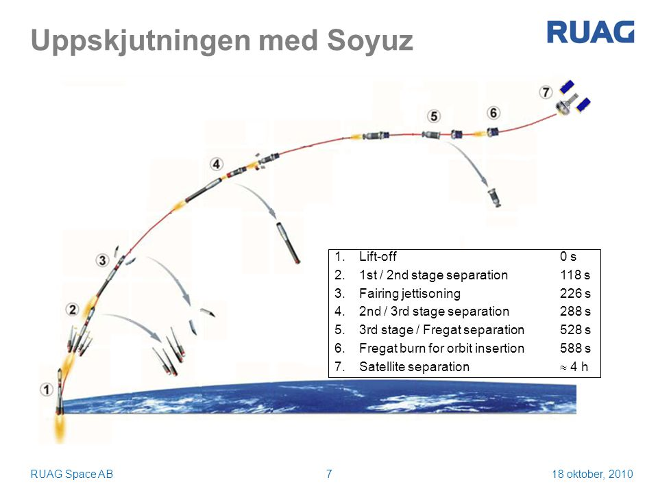 18 oktober, 2010RUAG Space AB7 Uppskjutningen med Soyuz 1.Lift-off0 s 2.1st / 2nd stage separation118 s 3.Fairing jettisoning226 s 4.2nd / 3rd stage separation288 s 5.3rd stage / Fregat separation528 s 6.Fregat burn for orbit insertion588 s 7.Satellite separation  4 h